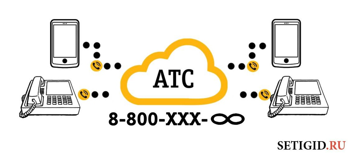 Услуга «Облачная АТС» от Билайн