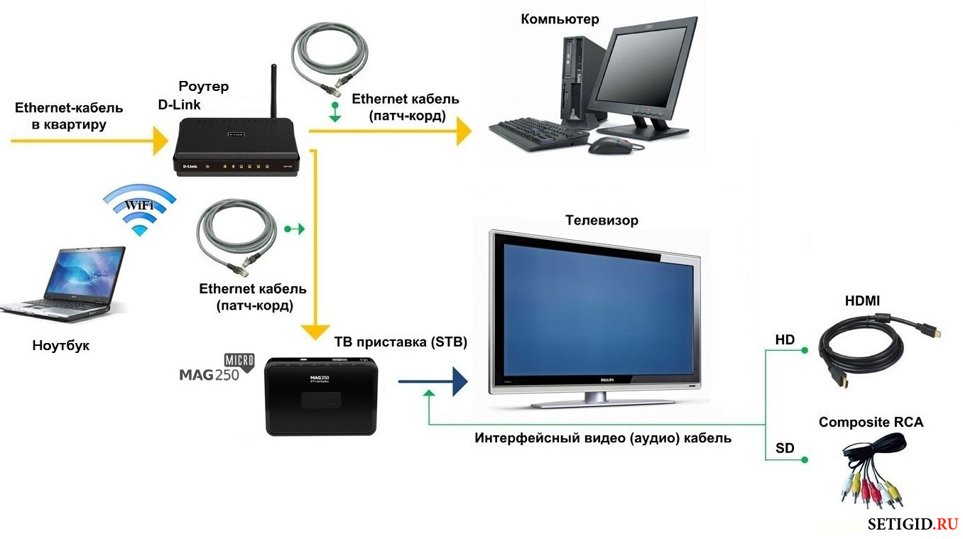 Схема подключения домашнего интернета и ТВ Билайн