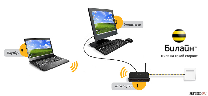 Схема подключения к домашнему интернету Билайн