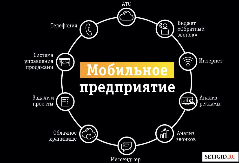 Интерфейс «Мобильного предприятия»