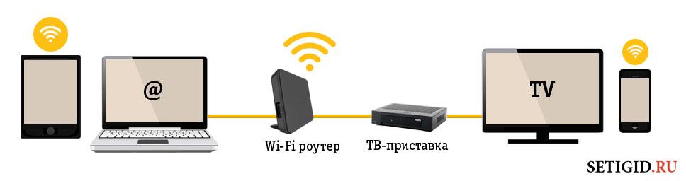 Схема подключения домашнего интернета и ТВ